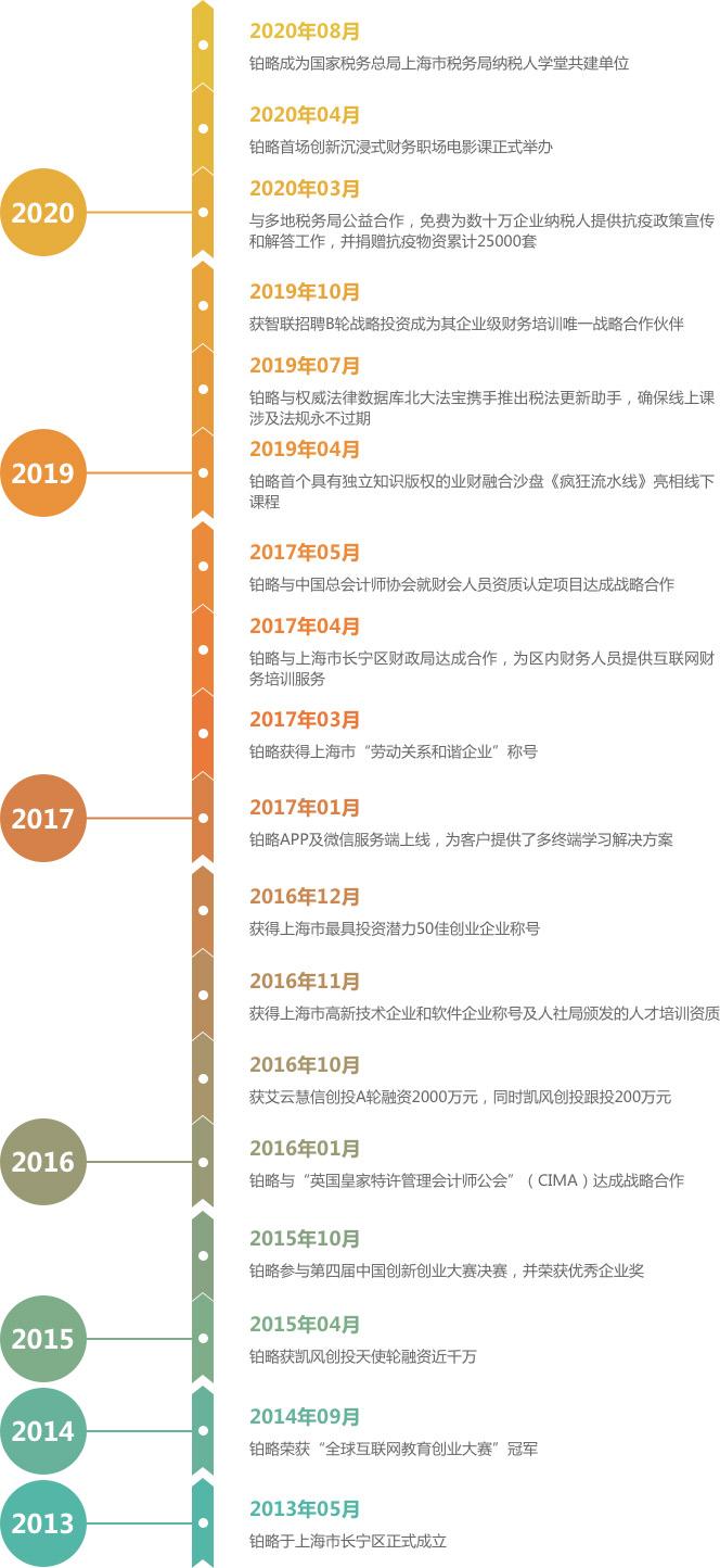 2017年02月,与安德信达成全面战略合作,进军全国市场 2016年12月,获得上海市最具投资潜力50佳创业企业称号 2016年10月,获得上海市高新技术企业和软件企业称号 2016年10月,获艾云慧信创投A轮融资2000万元,同时凯风创投跟投200万元